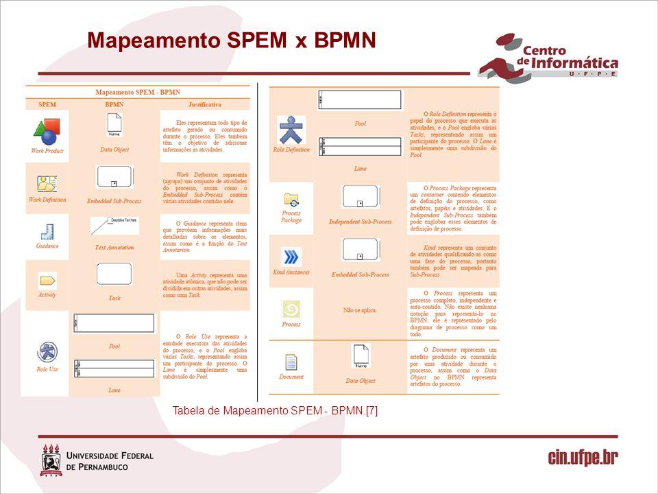 Tabela de Mapeamento SPEM - BPMN.[7]